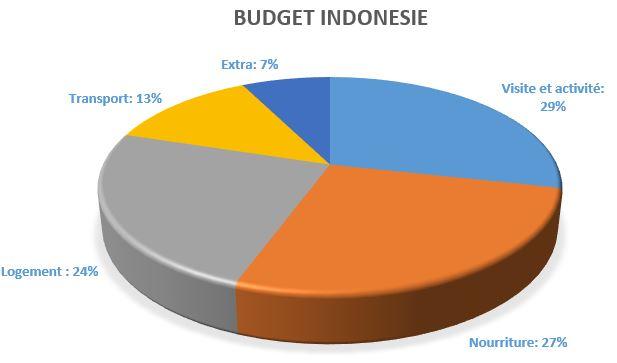 Budget Indonésie - VoyageDesFruits