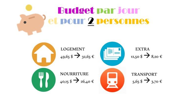 Budget Singapour - VoyageDesFruits